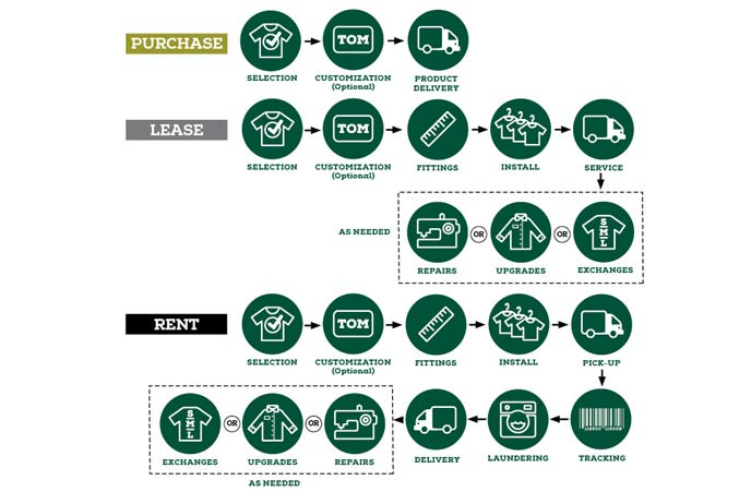 image of purchase lease and rent chart