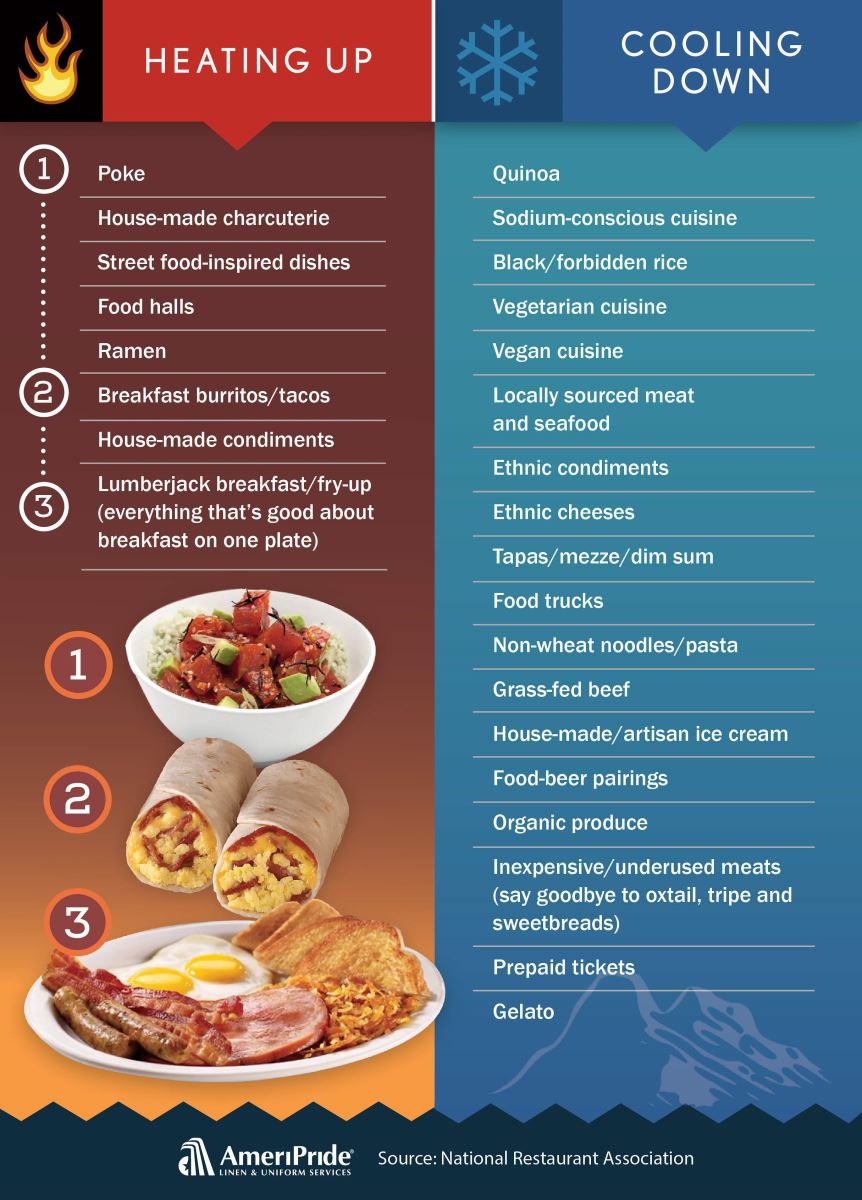 Culinary food infographic