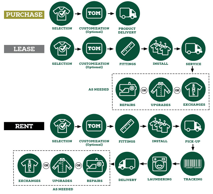 Purchase, lease and rent icon